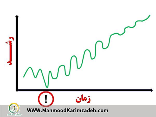 زمان در مسیر موفقیت